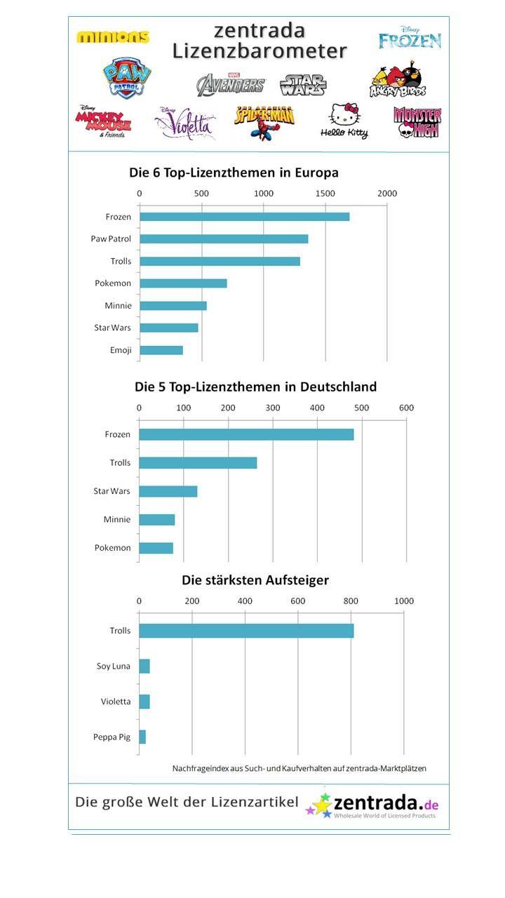 2016_11_zentrada_Lizenzbarometer_grafik.jpg