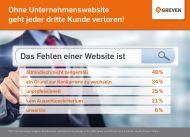 Kunden erwarten Online-Auftritt: Ohne Website geht jeder dritte Kunde verloren